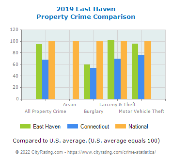 East Haven Property Crime vs. State and National Comparison