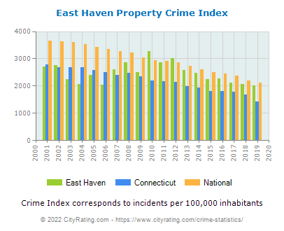 East Haven Property Crime vs. State and National Per Capita