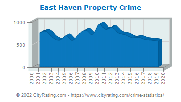 East Haven Property Crime