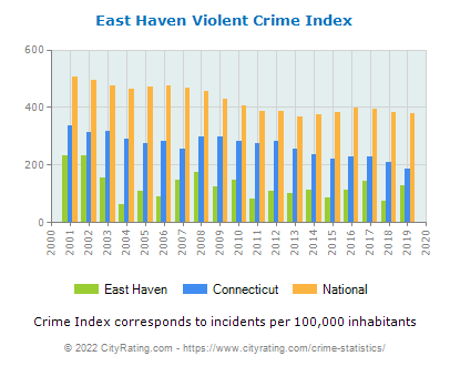 East Haven Violent Crime vs. State and National Per Capita