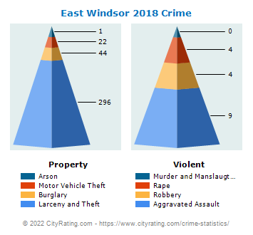 East Windsor Crime 2018