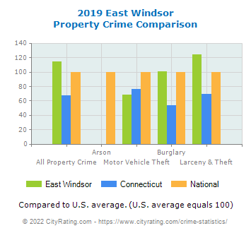 East Windsor Property Crime vs. State and National Comparison
