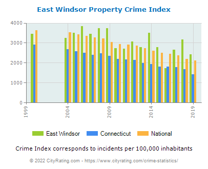 East Windsor Property Crime vs. State and National Per Capita