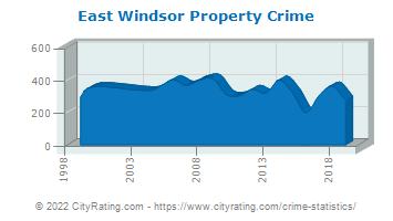East Windsor Property Crime