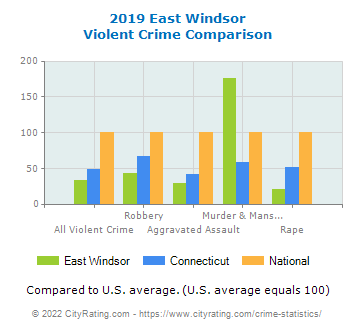 East Windsor Violent Crime vs. State and National Comparison