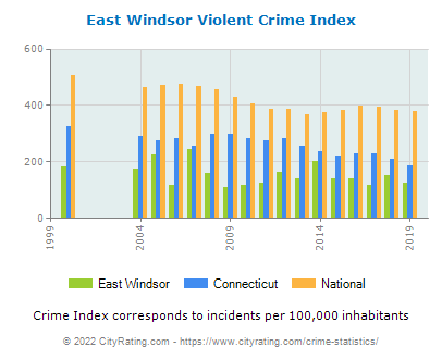 East Windsor Violent Crime vs. State and National Per Capita