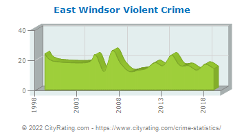 East Windsor Violent Crime