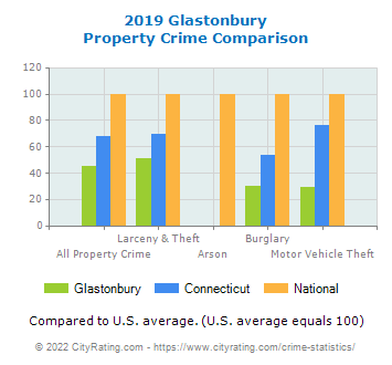 Glastonbury Property Crime vs. State and National Comparison