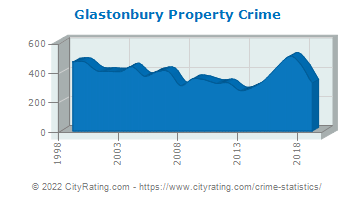 Glastonbury Property Crime