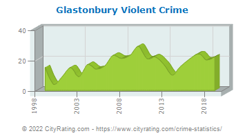 Glastonbury Violent Crime