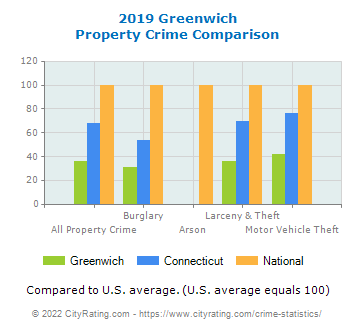 Greenwich Property Crime vs. State and National Comparison
