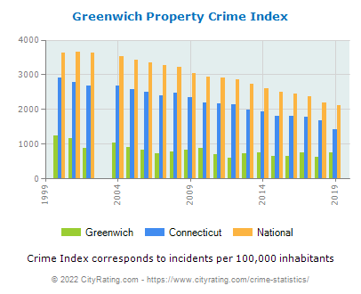 Greenwich Property Crime vs. State and National Per Capita