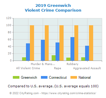 Greenwich Violent Crime vs. State and National Comparison