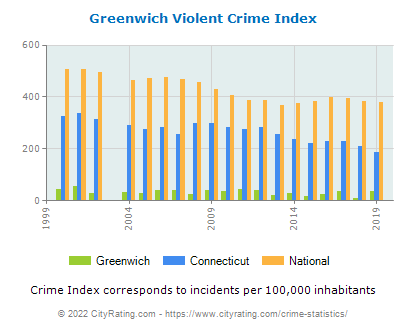 Greenwich Violent Crime vs. State and National Per Capita