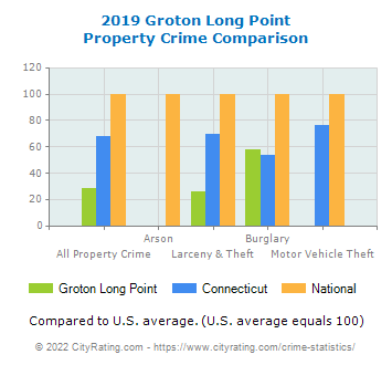 Groton Long Point Property Crime vs. State and National Comparison