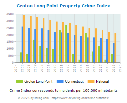 Groton Long Point Property Crime vs. State and National Per Capita