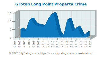 Groton Long Point Property Crime