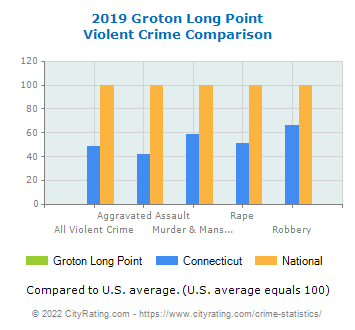 Groton Long Point Violent Crime vs. State and National Comparison