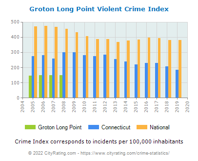 Groton Long Point Violent Crime vs. State and National Per Capita