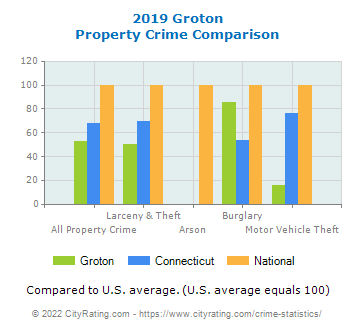 Groton Property Crime vs. State and National Comparison
