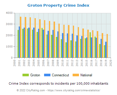 Groton Property Crime vs. State and National Per Capita