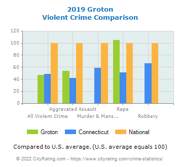 Groton Violent Crime vs. State and National Comparison