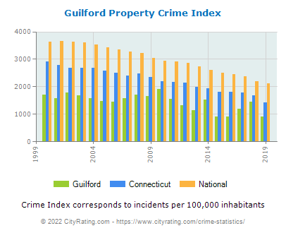 Guilford Property Crime vs. State and National Per Capita