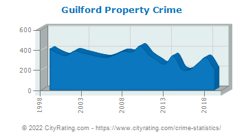 Guilford Property Crime
