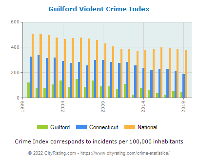 Guilford Violent Crime vs. State and National Per Capita