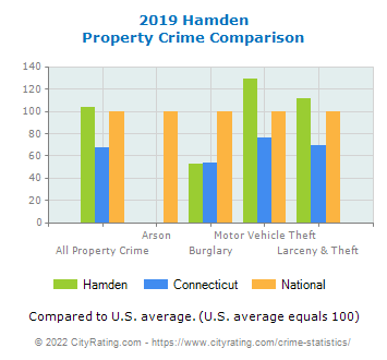 Hamden Property Crime vs. State and National Comparison