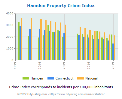 Hamden Property Crime vs. State and National Per Capita