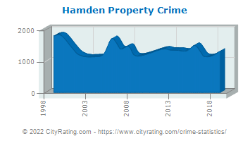 Hamden Property Crime