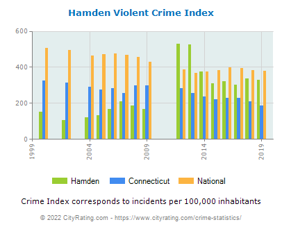 Hamden Violent Crime vs. State and National Per Capita