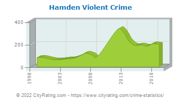Hamden Violent Crime