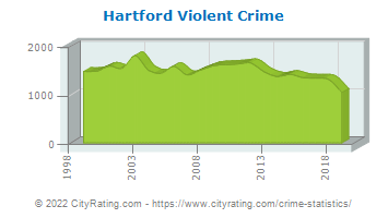 Hartford Violent Crime
