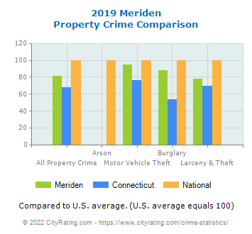 Meriden Property Crime vs. State and National Comparison