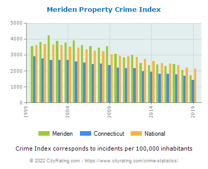 Meriden Property Crime vs. State and National Per Capita