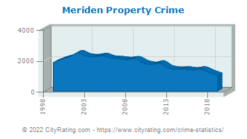 Meriden Property Crime