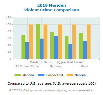 Meriden Violent Crime vs. State and National Comparison