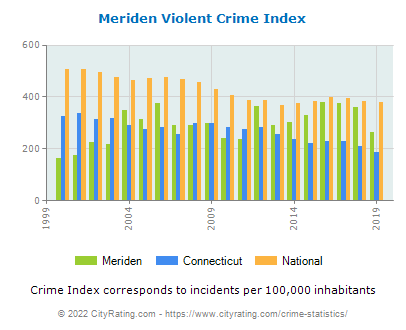 Meriden Violent Crime vs. State and National Per Capita