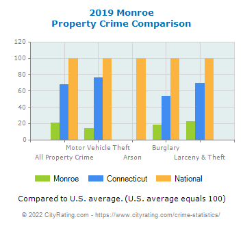 Monroe Property Crime vs. State and National Comparison