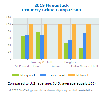Naugatuck Property Crime vs. State and National Comparison