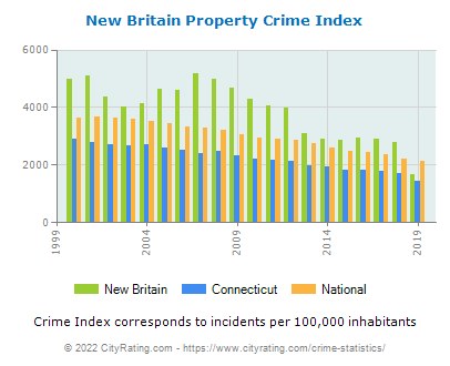New Britain Property Crime vs. State and National Per Capita