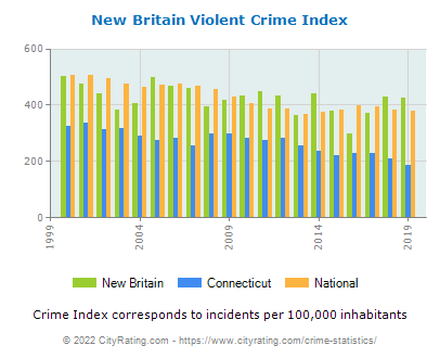 New Britain Violent Crime vs. State and National Per Capita