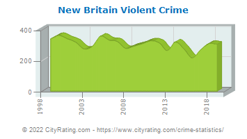 New Britain Violent Crime