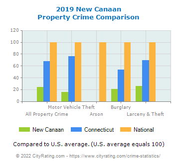 New Canaan Property Crime vs. State and National Comparison