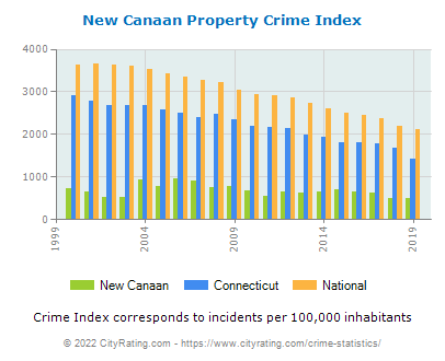 New Canaan Property Crime vs. State and National Per Capita