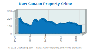 New Canaan Property Crime