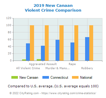 New Canaan Violent Crime vs. State and National Comparison