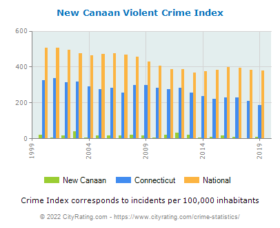 New Canaan Violent Crime vs. State and National Per Capita